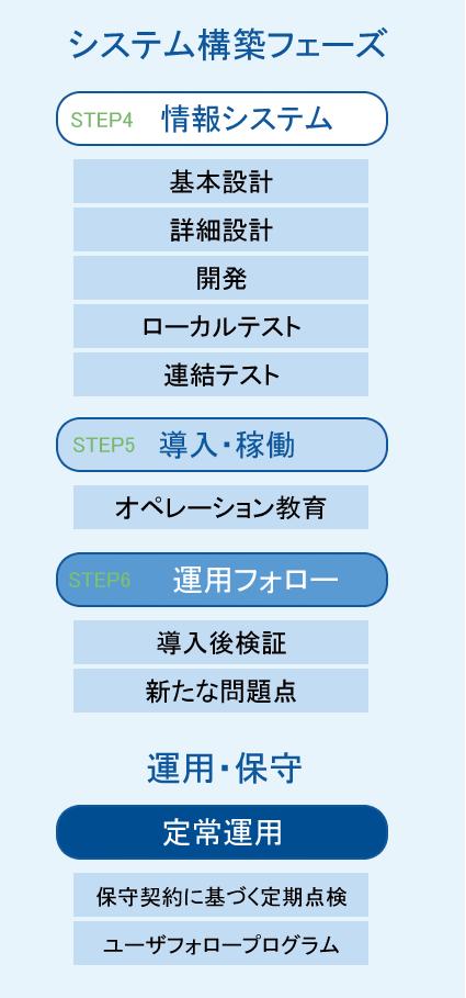 ソリューション提案・導入の流れ、システム構築フェーズ、運用・保守、スマホイメージ