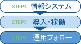 情報システム、導入・稼働、運用フォロー、HPイメージ