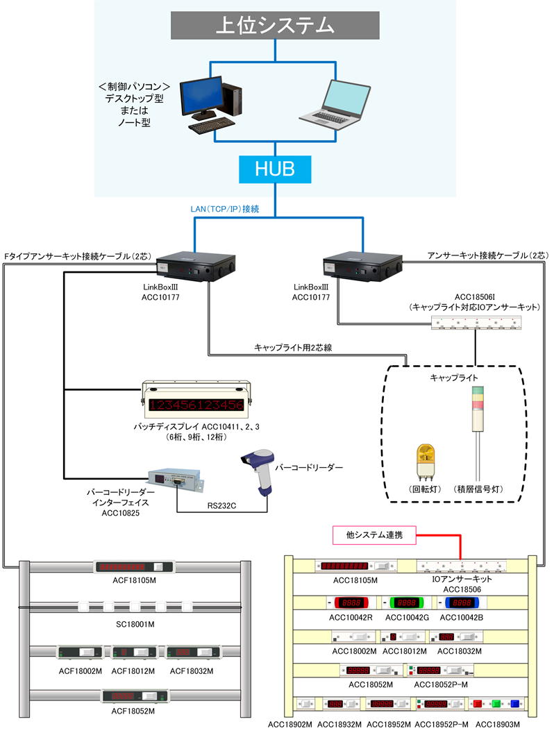 キャップアイシステムのデジタルピッキングシステムの一例