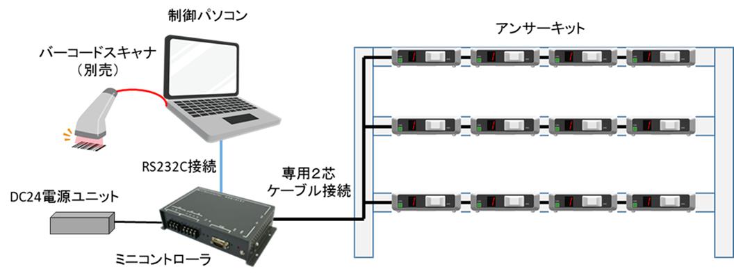 簡単スターターパックの機器構成一例