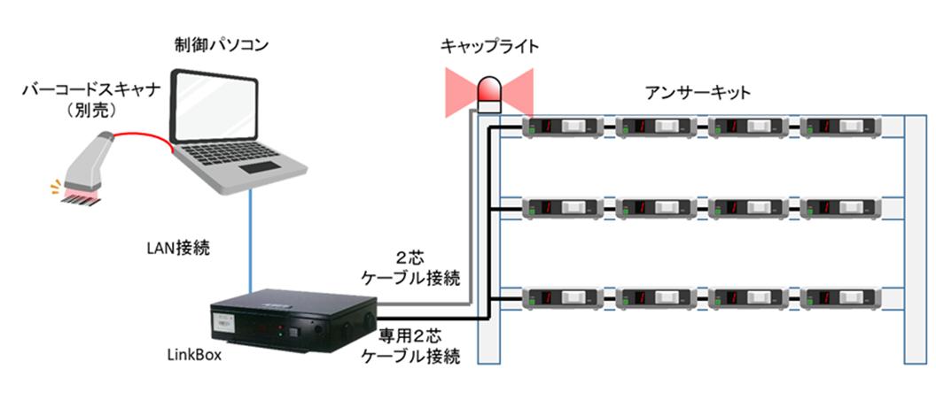 SmartPickingの機器構成一例